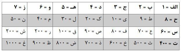 محاسبه پیشرفته ابجد کبیر و ابجد صغیر