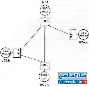 اولین اینترنت - توپولوژی اولین شبکه بر مبنای پکت-سوئیچینگ