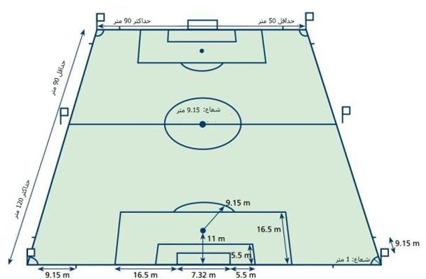 ابعاد زمین فوتبال