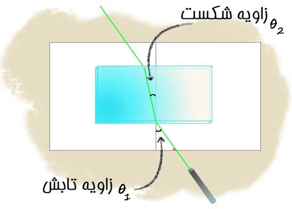 آزمایش شکست نور