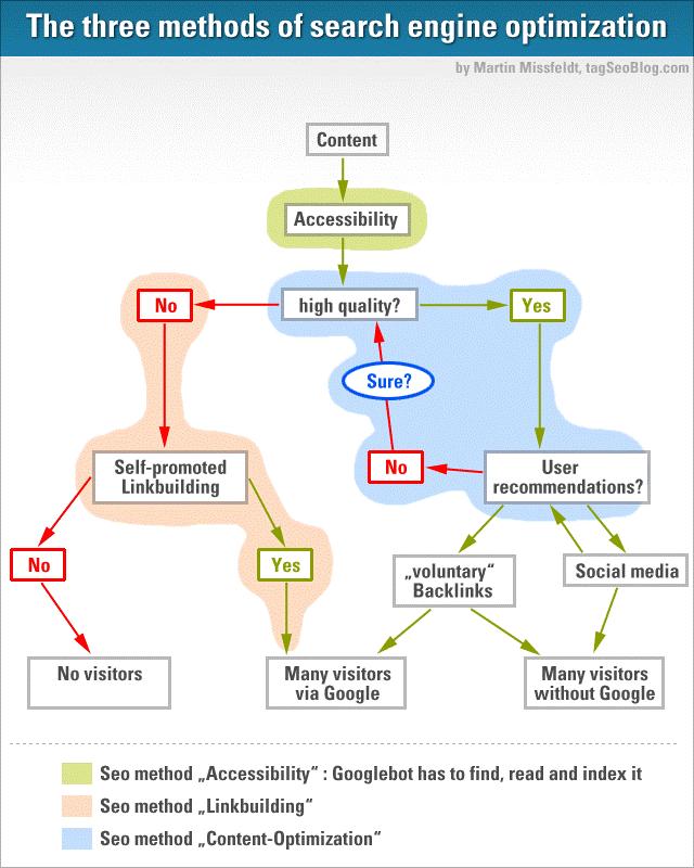 متد - سئو را کاربردی یاد بگیرید