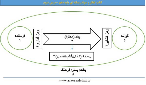 پاسخ فعالیتهای درس سوم کتاب تفکر و سواد رسانه