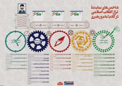 اینفوگرافیکشاخص های نماینده تراز انقلاب اسلامی در کلام امام و رهبری