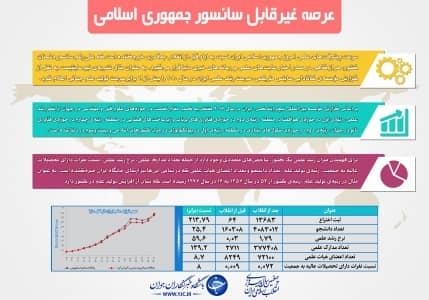 اینفوگرافیک رشد علمی ایران : غیر قابل سانسور