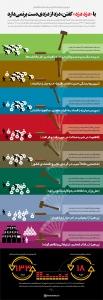 اینفوگرافیک مروری بر فرمان 8 ماده ای مبارزه با مفاسد اقتصادی