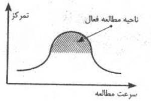 مدیریت منحنی مطالعه